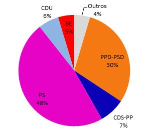 Distribuição de Votos